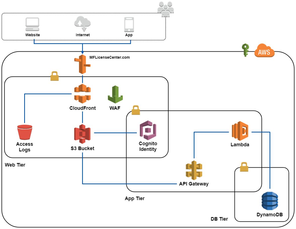 AWS Diagram of Fuel Tax License Search